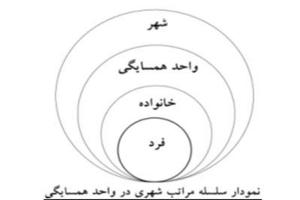 پاورپوینت نظریه واحد همسایگی به صورت رایگان - فروشگاه ایرانیان شهرساز