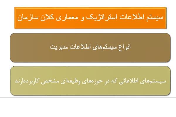 سیستم استراتژیک ومعماری کلان سازمان - فروشگاه ایرانیان شهرساز